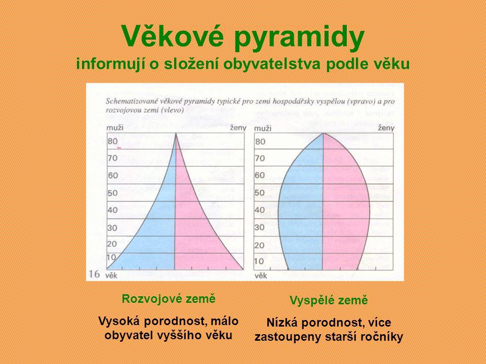 Věkové pyramidy informují o složení obyvatelstva podle věku Rozvojové země Vysoká porodnost, málo obyvatel vyššího věku Vyspělé země Nízká porodnost, více zastoupeny starší ročníky