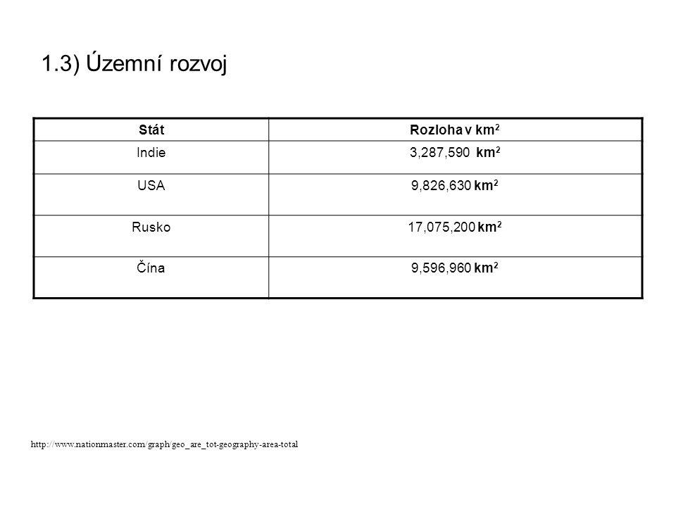 1.3) Územní rozvoj StátRozloha v km 2 Indie3,287,590 km 2 USA9,826,630 km 2 Rusko17,075,200 km 2 Čína9,596,960 km 2 http://www.nationmaster.com/graph/geo_are_tot-geography-area-total