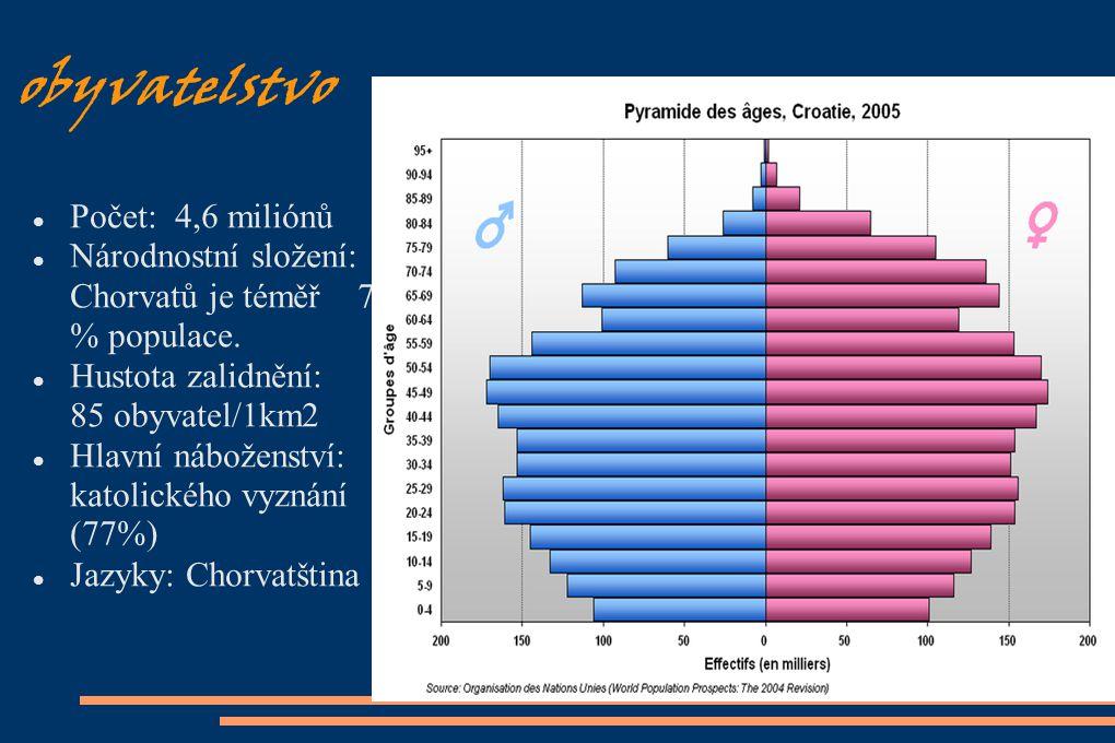 obyvatelstvo Počet: 4,6 miliónů Národnostní složení: Chorvatů je téměř 78 % populace. Hustota zalidnění: 85 obyvatel/1km2 Hlavní náboženství: katolick