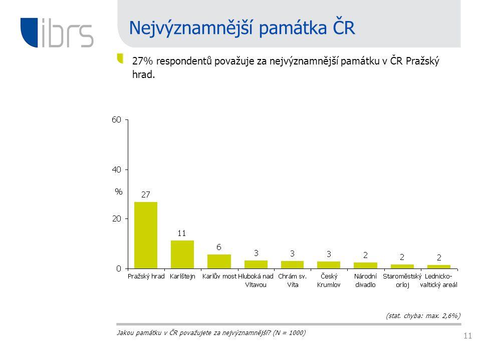 11 Nejvýznamnější památka ČR 27% respondentů považuje za nejvýznamnější památku v ČR Pražský hrad.
