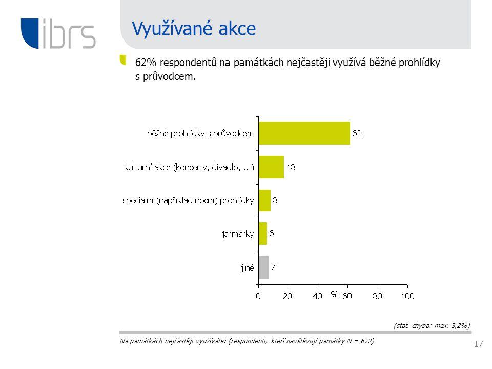 17 Na památkách nejčastěji využíváte: (respondenti, kteří navštěvují památky N = 672) Využívané akce 62% respondentů na památkách nejčastěji využívá běžné prohlídky s průvodcem.