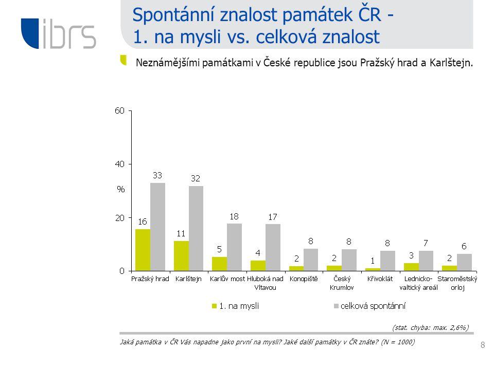 8 Spontánní znalost památek ČR - 1. na mysli vs.