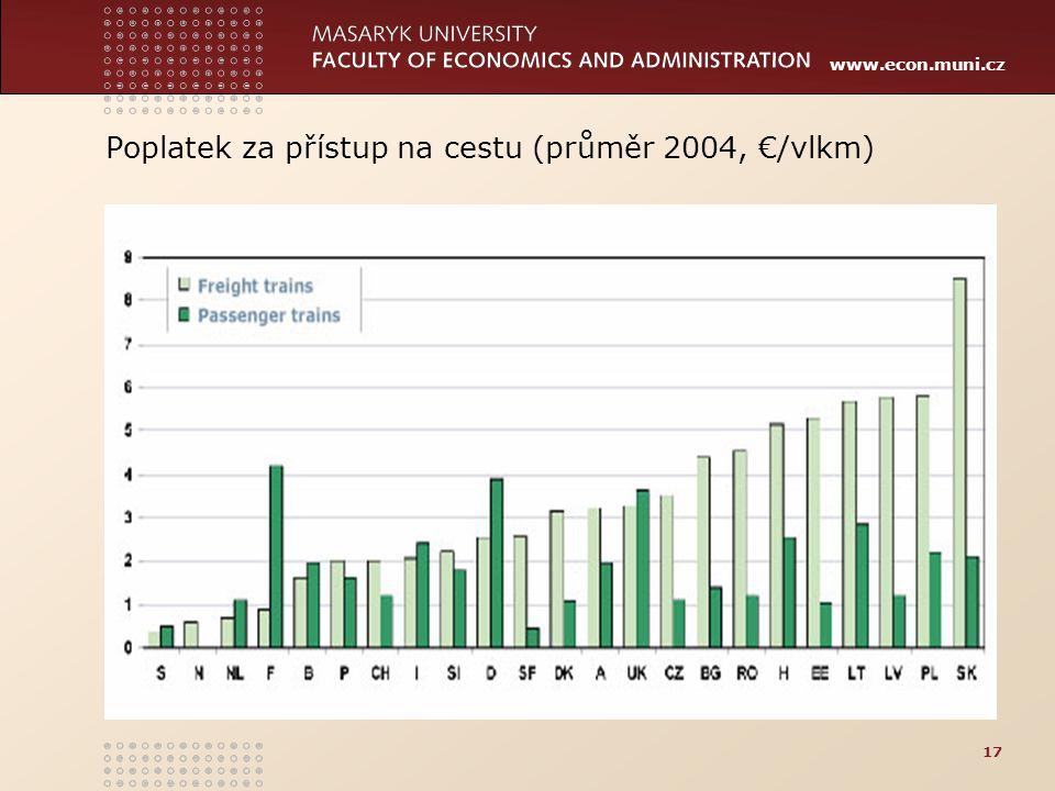www.econ.muni.cz Poplatek za přístup na cestu (průměr 2004, €/vlkm) 17
