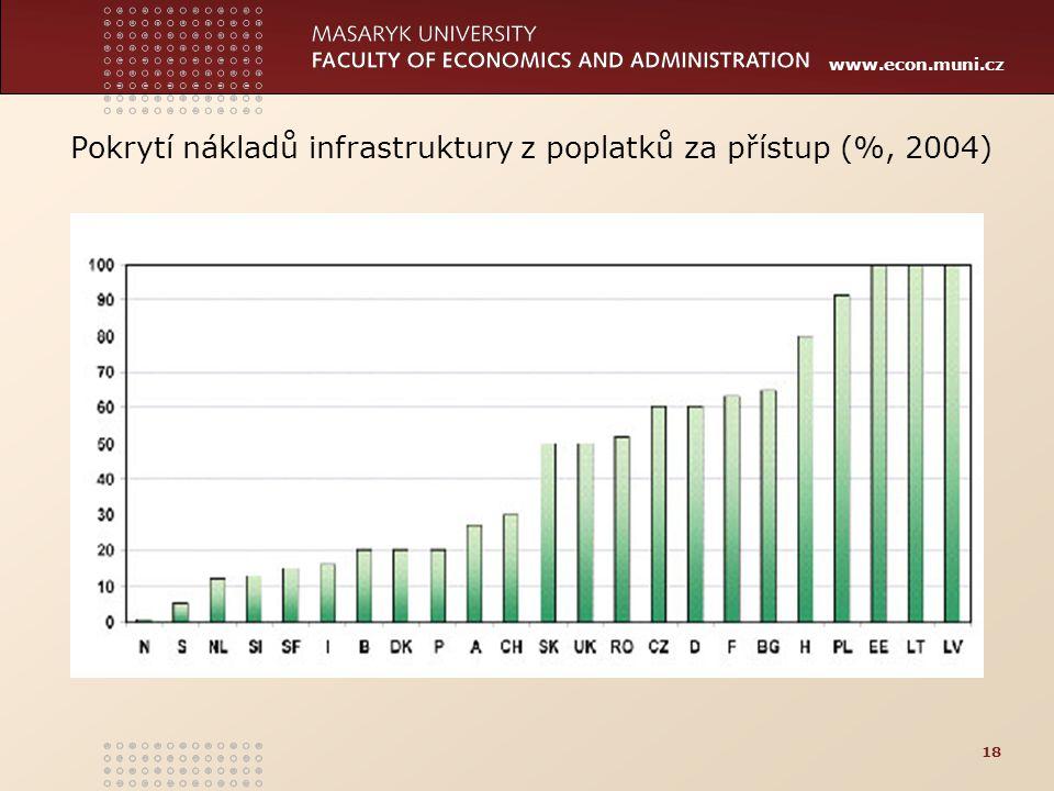 www.econ.muni.cz Pokrytí nákladů infrastruktury z poplatků za přístup (%, 2004) 18