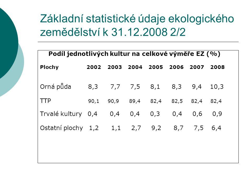 Základní statistické údaje ekologického zemědělství k 31.12.2008 2/2 Podíl jednotlivých kultur na celkové výměře EZ (%) Plochy 2002 2003 2004 2005 200
