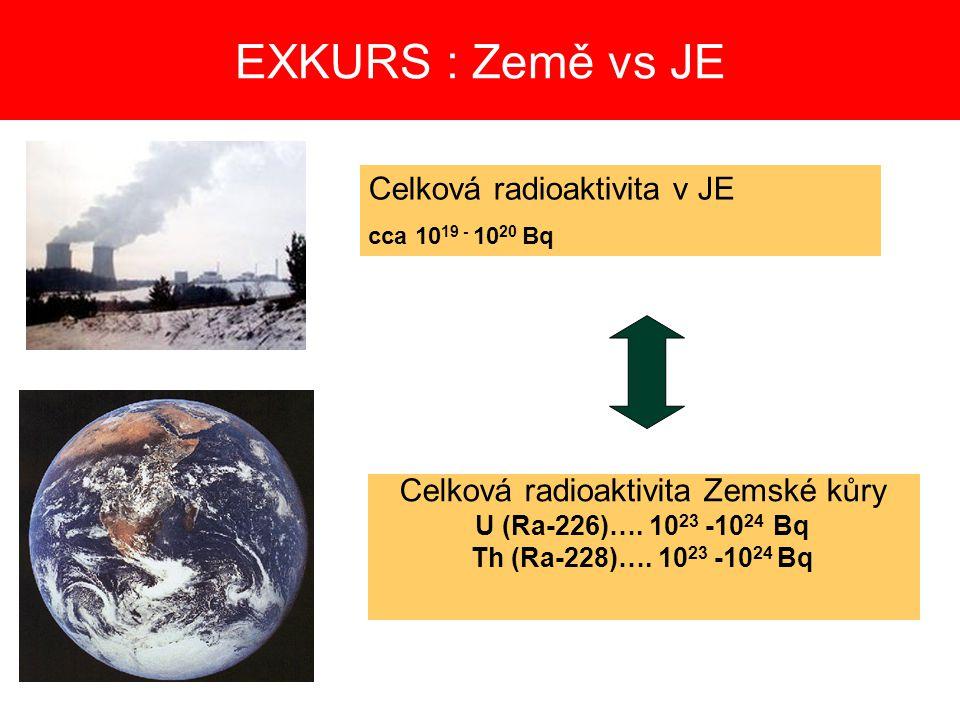 EXKURS : Země vs JE Celková radioaktivita Zemské kůry U (Ra-226)….
