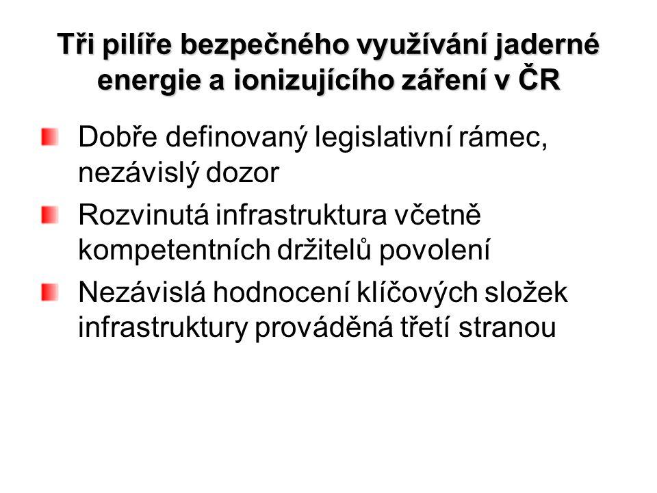 Tři pilíře bezpečného využívání jaderné energie a ionizujícího záření v ČR Dobře definovaný legislativní rámec, nezávislý dozor Rozvinutá infrastruktura včetně kompetentních držitelů povolení Nezávislá hodnocení klíčových složek infrastruktury prováděná třetí stranou