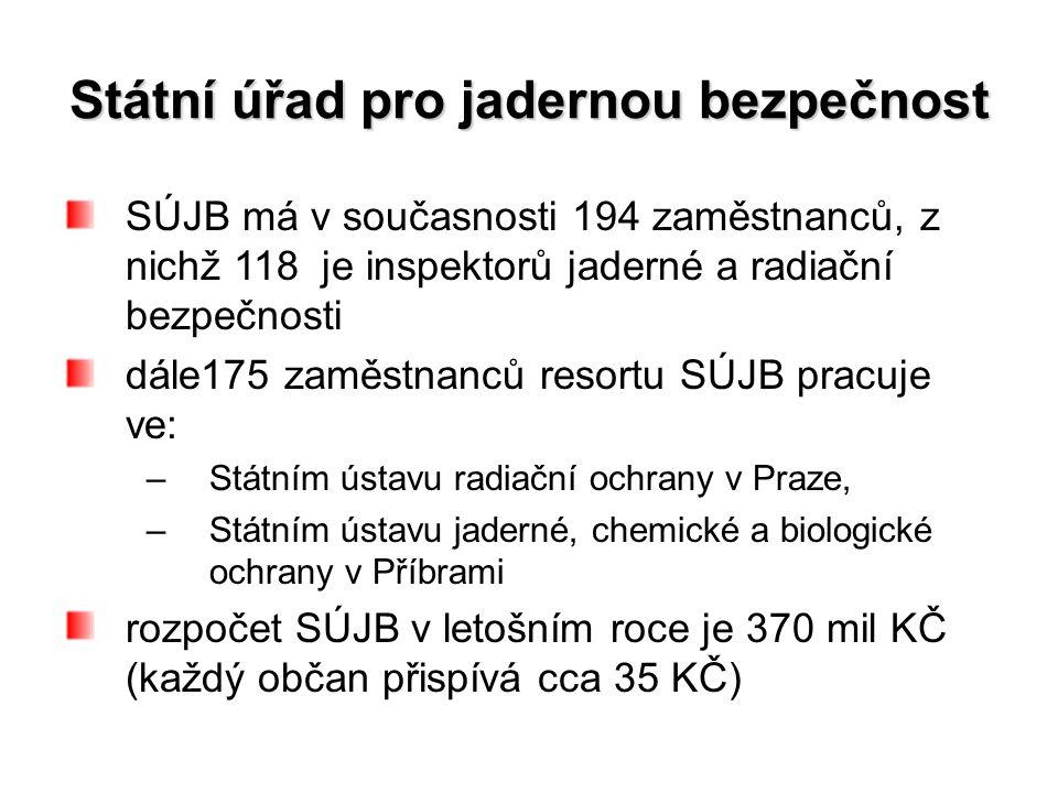 Státní úřad pro jadernou bezpečnost SÚJB má v současnosti 194 zaměstnanců, z nichž 118 je inspektorů jaderné a radiační bezpečnosti dále175 zaměstnanců resortu SÚJB pracuje ve: –Státním ústavu radiační ochrany v Praze, –Státním ústavu jaderné, chemické a biologické ochrany v Příbrami rozpočet SÚJB v letošním roce je 370 mil KČ (každý občan přispívá cca 35 KČ)