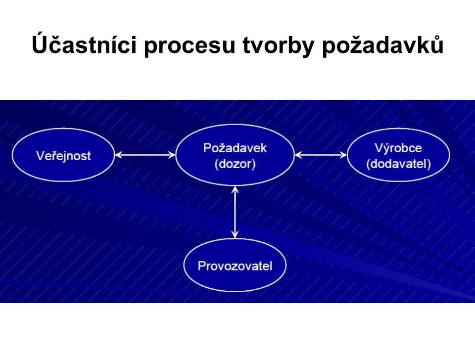 Účastníci procesu tvorby požadavků