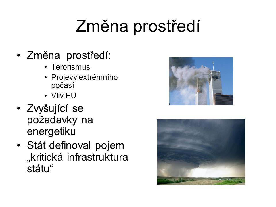 Koordinace Odpovědnost Ministerstvo vnitra ČR GŘ HZS Zákon č.