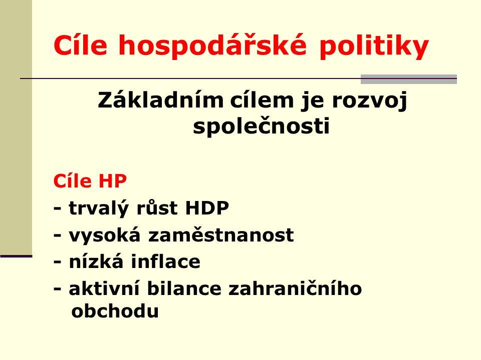 Cíle hospodářské politiky Základním cílem je rozvoj společnosti Cíle HP - trvalý růst HDP - vysoká zaměstnanost - nízká inflace - aktivní bilance zahraničního obchodu