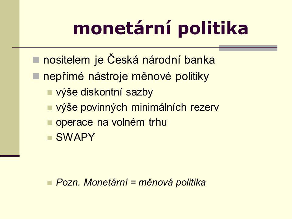 monetární politika nositelem je Česká národní banka nepřímé nástroje měnové politiky výše diskontní sazby výše povinných minimálních rezerv operace na volném trhu SWAPY Pozn.