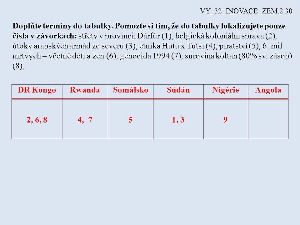 DR Kongo 2, 6, 8 Rwanda 4, 7 Somálsko 5 Súdán 1, 3 Nigérie 9 Angola Doplňte termíny do tabulky. Pomozte si tím, že do tabulky lokalizujete pouze čísla