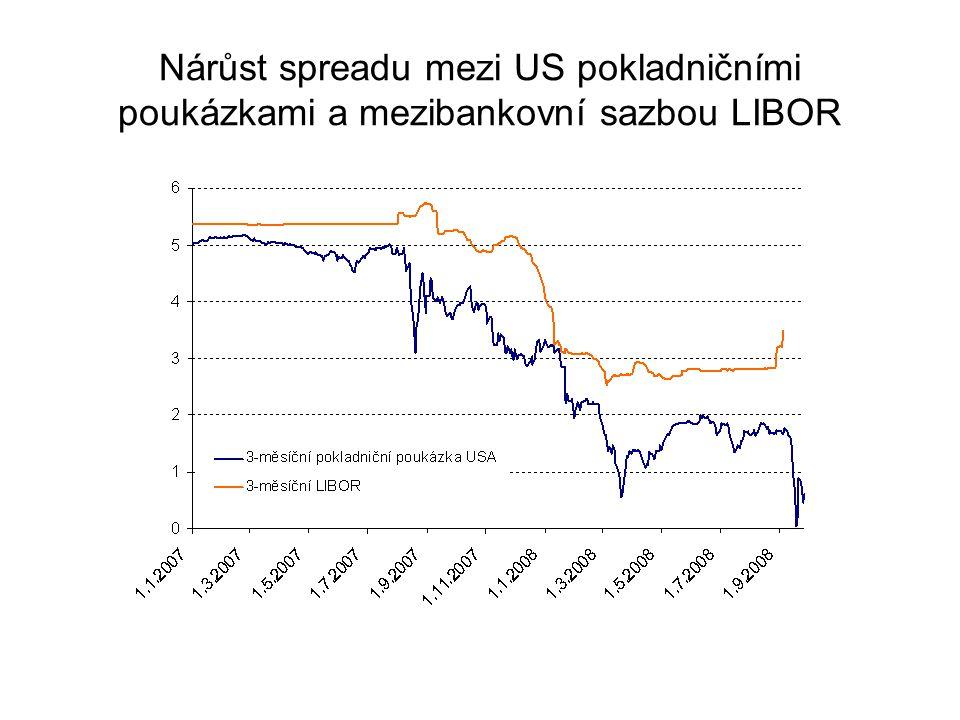 Nárůst spreadu mezi US pokladničními poukázkami a mezibankovní sazbou LIBOR