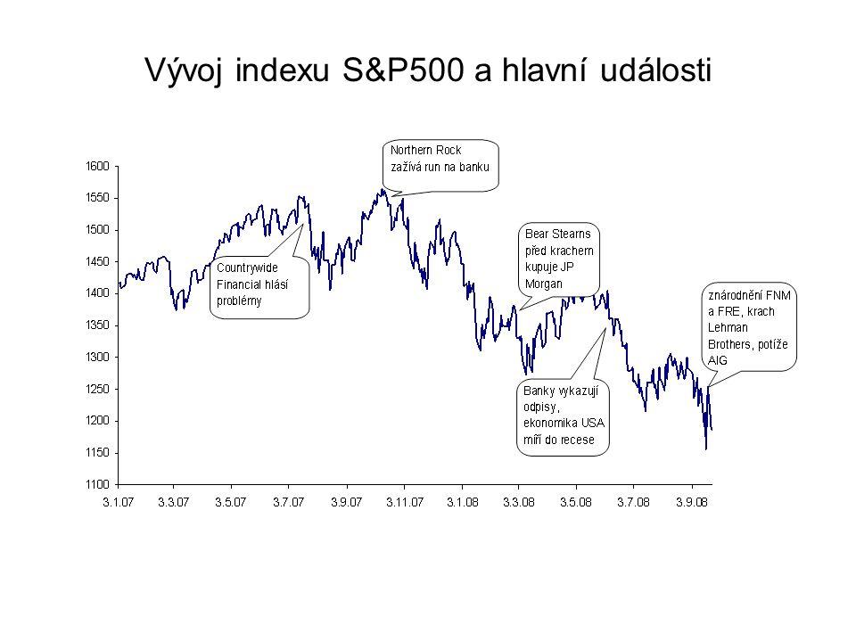 Vývoj indexu S&P500 a hlavní události