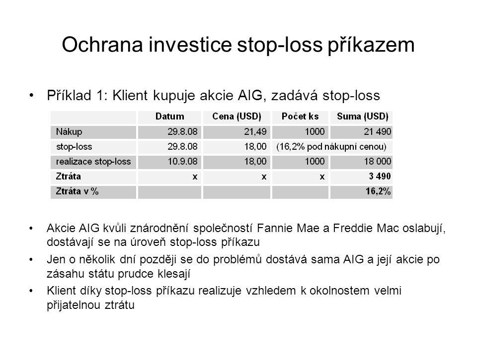 Ochrana investice stop-loss příkazem Příklad 1: Klient kupuje akcie AIG, zadává stop-loss Akcie AIG kvůli znárodnění společností Fannie Mae a Freddie Mac oslabují, dostávají se na úroveň stop-loss příkazu Jen o několik dní později se do problémů dostává sama AIG a její akcie po zásahu státu prudce klesají Klient díky stop-loss příkazu realizuje vzhledem k okolnostem velmi přijatelnou ztrátu