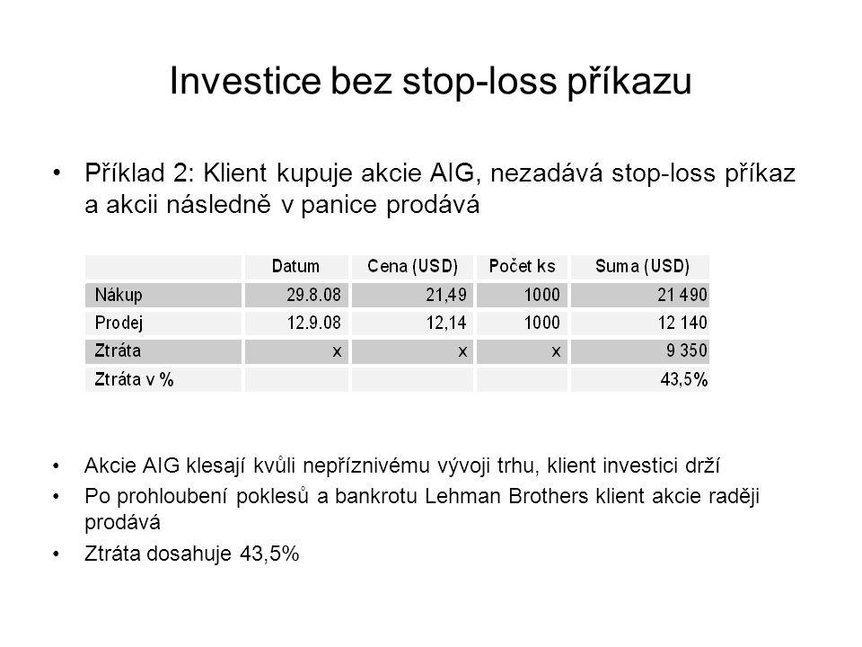 Investice bez stop-loss příkazu Příklad 2: Klient kupuje akcie AIG, nezadává stop-loss příkaz a akcii následně v panice prodává Akcie AIG klesají kvůli nepříznivému vývoji trhu, klient investici drží Po prohloubení poklesů a bankrotu Lehman Brothers klient akcie raději prodává Ztráta dosahuje 43,5%