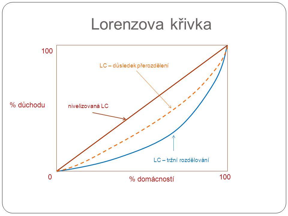 Lorenzova křivka % domácností % důchodu 0100 nivelizovaná LC LC – tržní rozdělování LC – důsledek přerozdělení