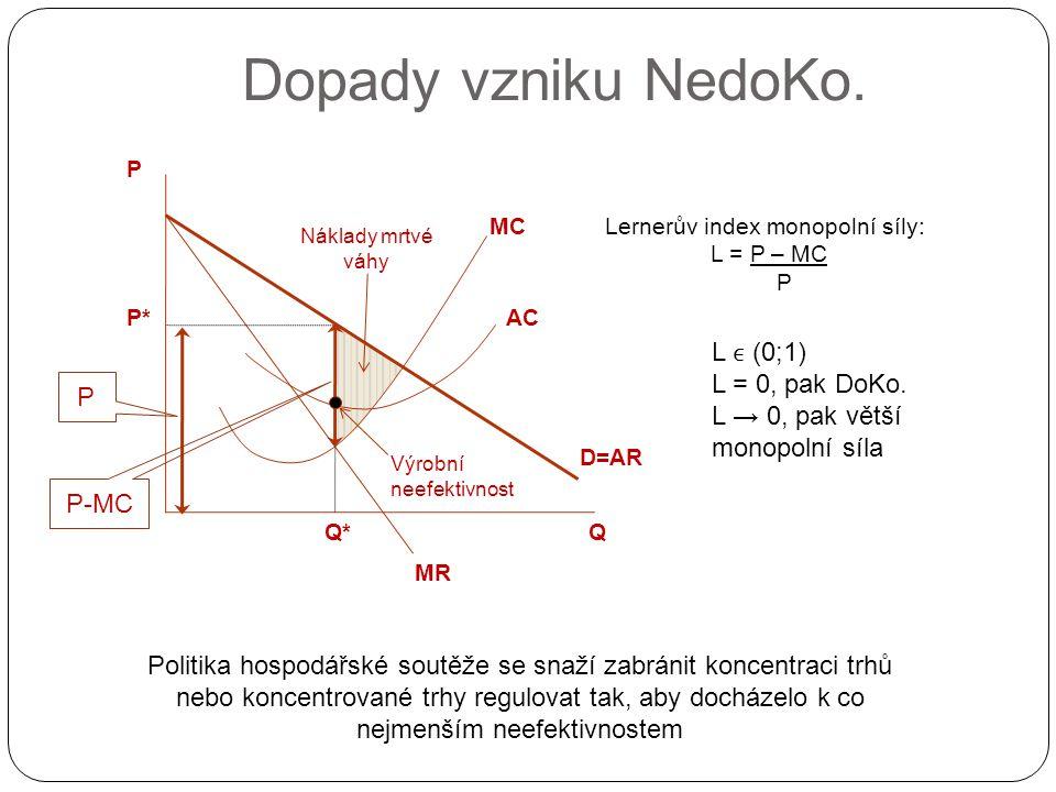 Dopady vzniku NedoKo. D=AR MR Q P Q*Q* P* MC AC P P-MC Náklady mrtvé váhy Výrobní neefektivnost Lernerův index monopolní síly: L = P – MC P L (0;1) L