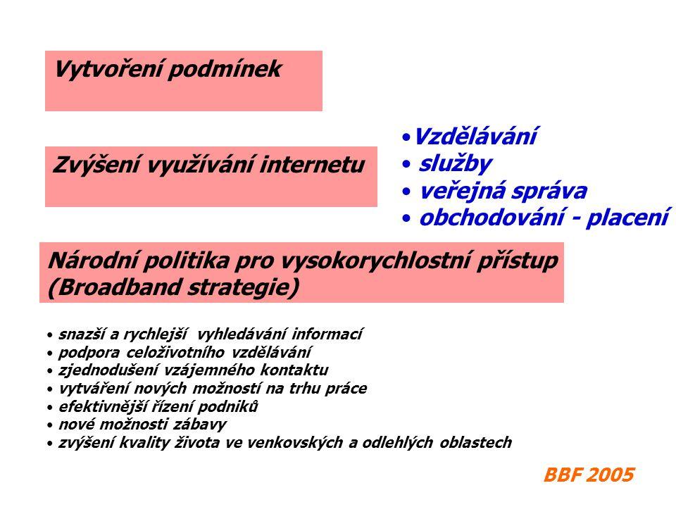 Zvýšení využívání internetu Vytvoření podmínek BBF 2005 Vzdělávání služby veřejná správa obchodování - placení Národní politika pro vysokorychlostní přístup (Broadband strategie) snazší a rychlejší vyhledávání informací podpora celoživotního vzdělávání zjednodušení vzájemného kontaktu vytváření nových možností na trhu práce efektivnější řízení podniků nové možnosti zábavy zvýšení kvality života ve venkovských a odlehlých oblastech