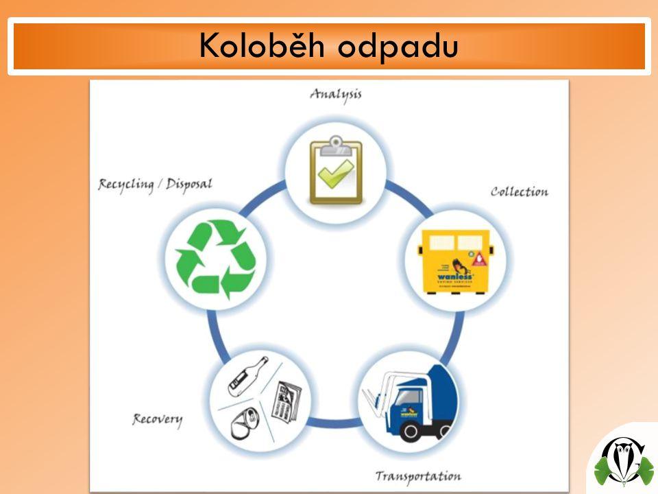 Koloběh odpadu