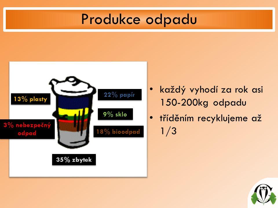 každý vyhodí za rok asi 150-200kg odpadu tříděním recyklujeme až 1/3 Produkce odpadu 13% plasty 3% nebezpečný odpad 35% zbytek 18% bioodpad 9% sklo 22% papír