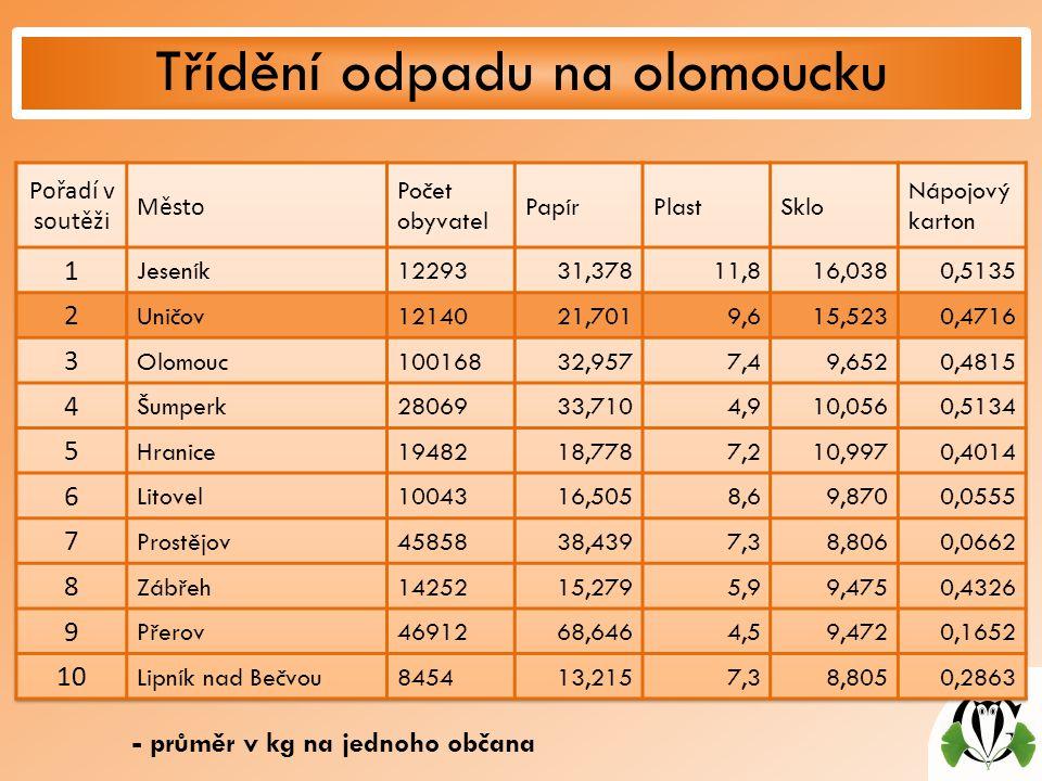Třídění odpadu na olomoucku - průměr v kg na jednoho občana
