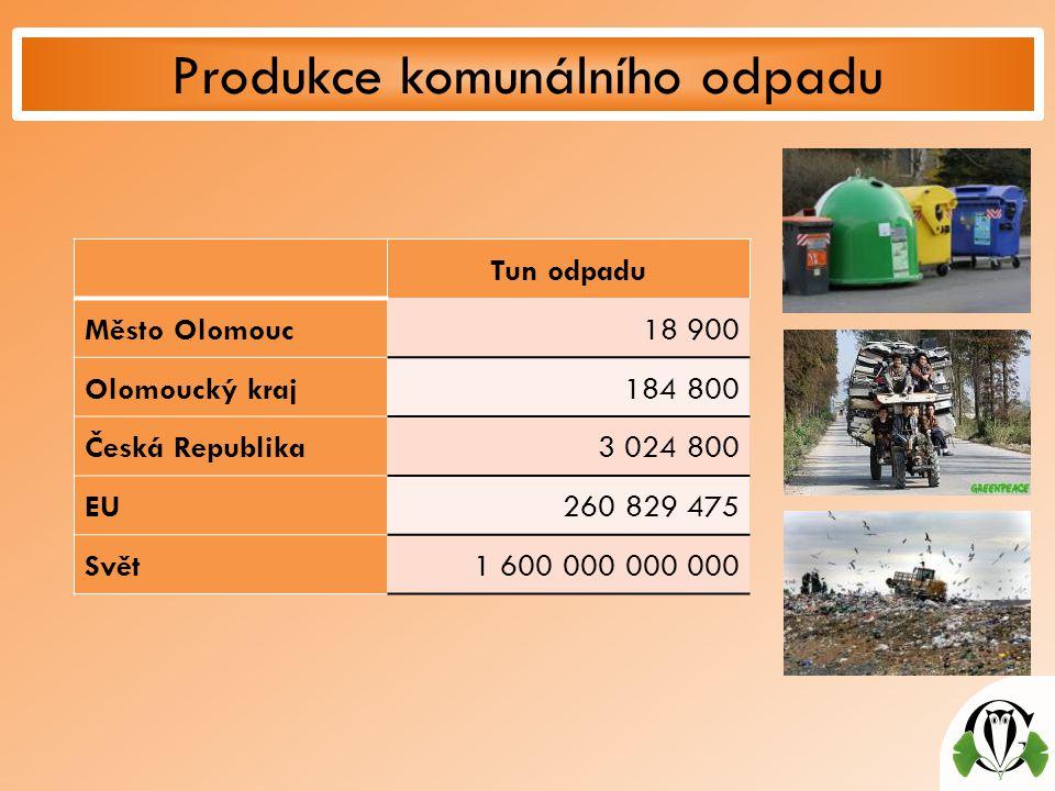 Produkce komunálního odpadu Tun odpadu Město Olomouc18 900 Olomoucký kraj184 800 Česká Republika3 024 800 EU260 829 475 Svět1 600 000 000 000