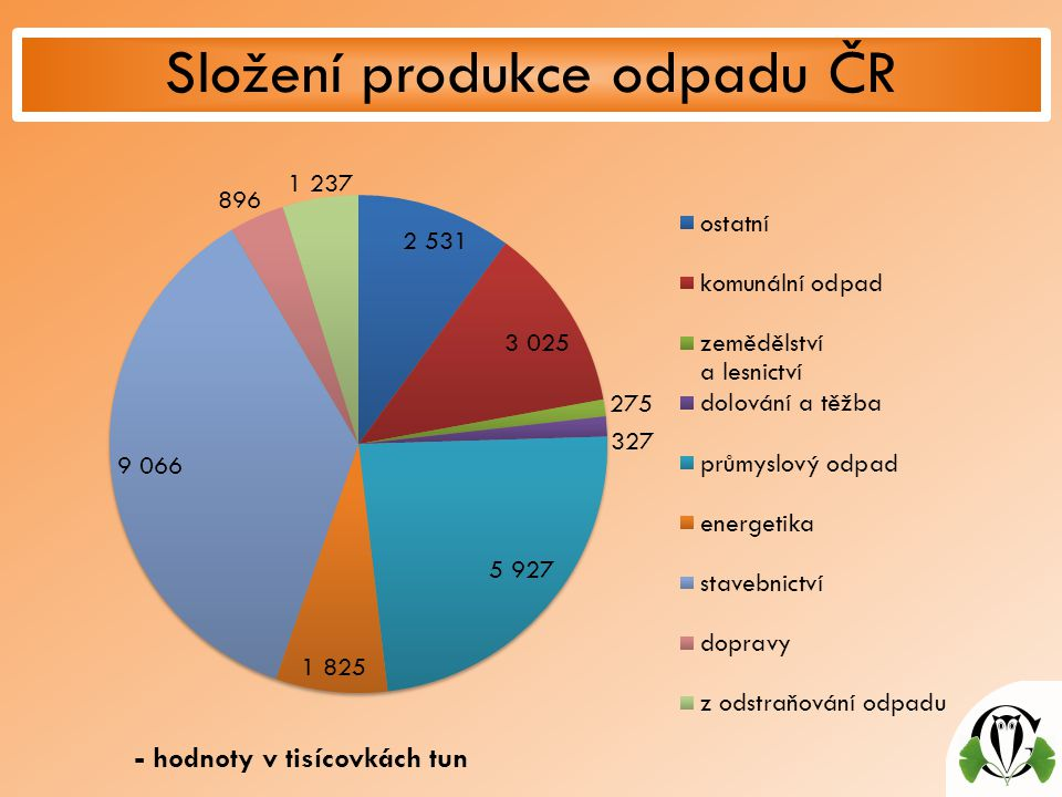 Složení produkce odpadu ČR - hodnoty v tisícovkách tun