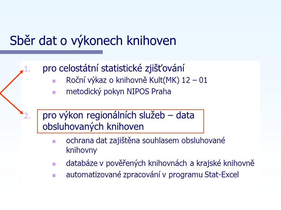 Sběr dat o výkonech knihoven 1. 1.