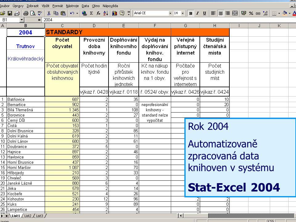 Krajský přehled výkonů profesionálních knihoven za rok 2004 a porovnání se standardy