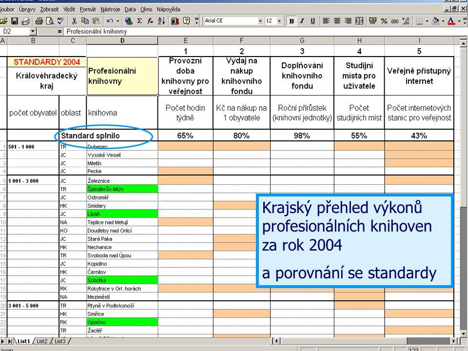 Aktualizace programu Stat-Excel 2005 PŘEHLED - DATA Základní soubor pro vložení a správu dat TISK Soubor pro tisk výkazů a sumářů KULT TABULKY Přepočtové ukazatele a porovnávání s minulým rokem STANDARDY Vyhodnocení výkonů knihoven podle standardů VKIS NOVÝ SOUBOR