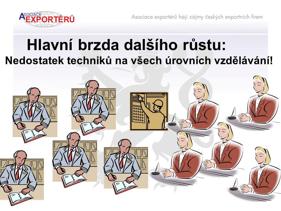 Hlavní brzda dalšího růstu: Nedostatek techniků na všech úrovních vzdělávání!