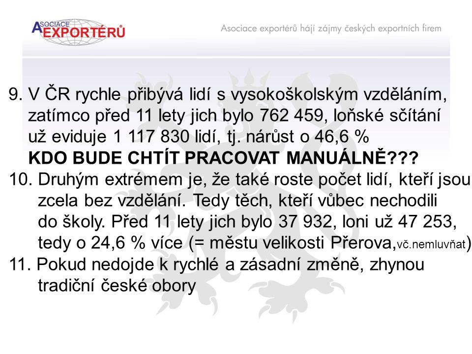 9. V ČR rychle přibývá lidí s vysokoškolským vzděláním, zatímco před 11 lety jich bylo 762 459, loňské sčítání už eviduje 1 117 830 lidí, tj. nárůst o