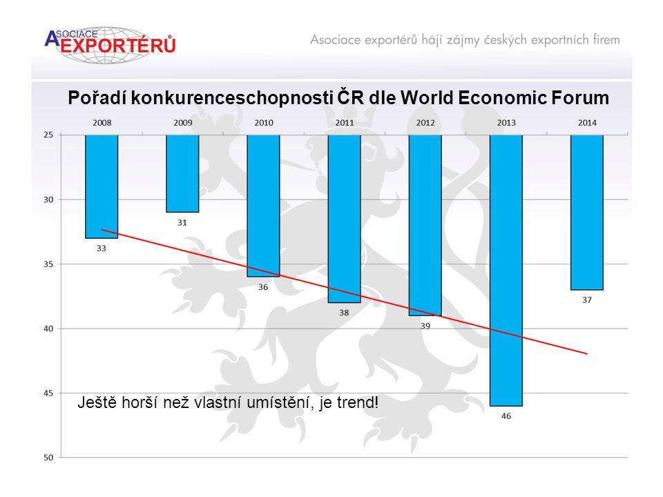 Pořadí konkurenceschopnosti ČR dle World Economic Forum Ještě horší než vlastní umístění, je trend!