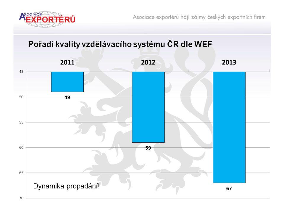 Pořadí kvality vzdělávacího systému ČR dle WEF Dynamika propadání!