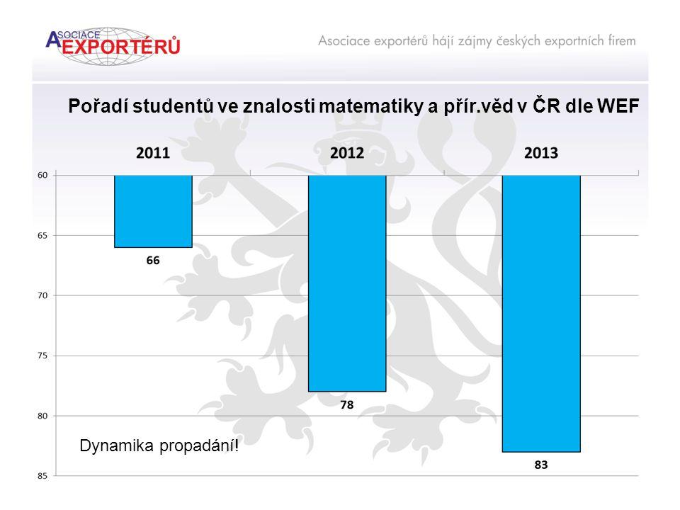 Pořadí studentů ve znalosti matematiky a přír.věd v ČR dle WEF Dynamika propadání!