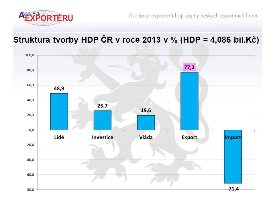 Struktura tvorby HDP ČR v roce 2013 v % (HDP = 4,086 bil.Kč)