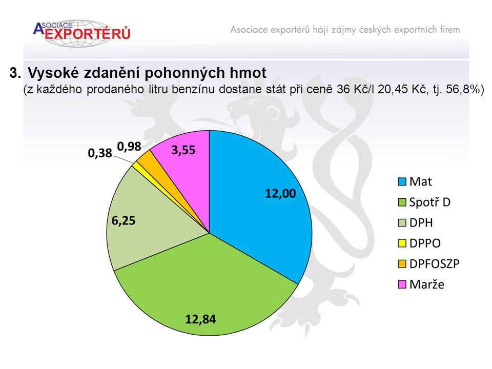 3.Vysoké zdanění pohonných hmot (z každého prodaného litru benzínu dostane stát při ceně 36 Kč/l 20,45 Kč, tj.