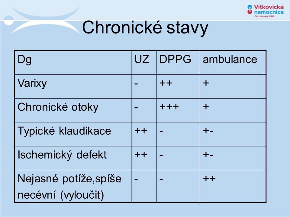Chronické stavy DgUZDPPGambulance Varixy-+++ Chronické otoky-++++ Typické klaudikace++-+- Ischemický defekt++-+- Nejasné potíže,spíše necévní (vylouči