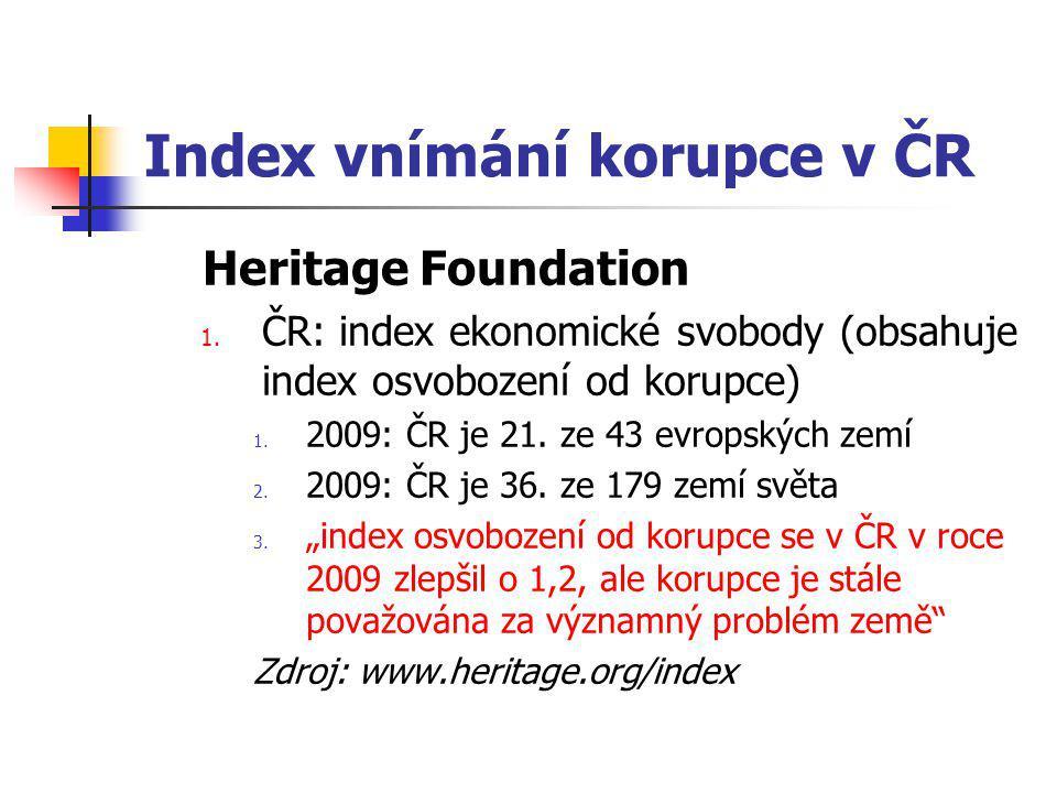 Index vnímání korupce v ČR Heritage Foundation 1.