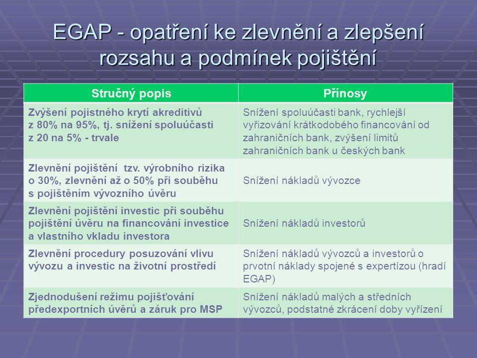 EGAP - opatření ke zlevnění a zlepšení rozsahu a podmínek pojištění Stručný popisPřínosy Zvýšení pojistného krytí akreditivů z 80% na 95%, tj.