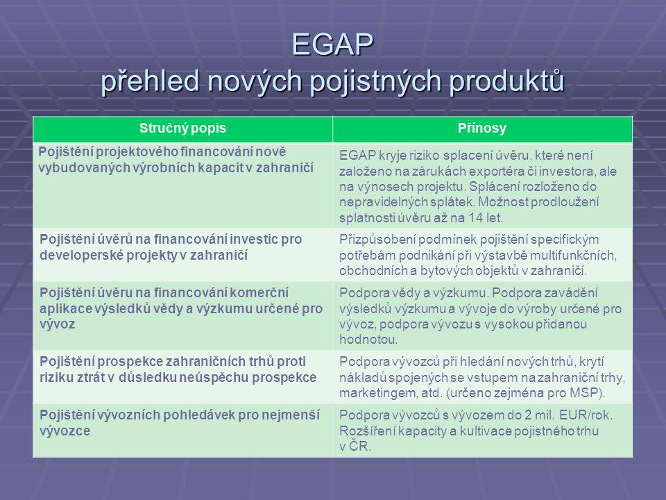 EGAP přehled nových pojistných produktů Stručný popisPřínosy Pojištění projektového financování nově vybudovaných výrobních kapacit v zahraničí EGAP kryje riziko splacení úvěru, které není založeno na zárukách exportéra či investora, ale na výnosech projektu.