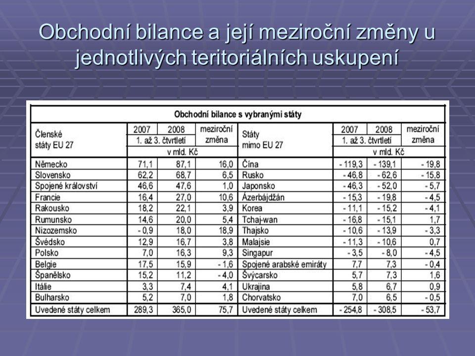Obchodní bilance a její meziroční změny u jednotlivých teritoriálních uskupení