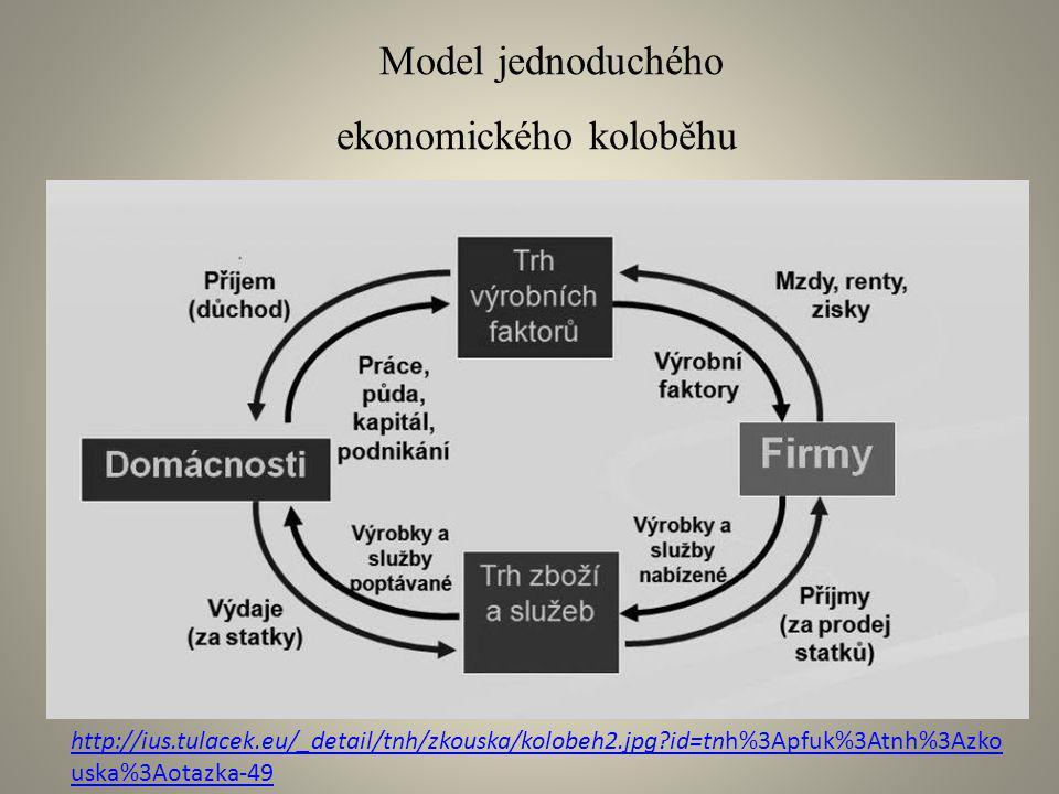Model jednoduchého ekonomického koloběhu http://ius.tulacek.eu/_detail/tnh/zkouska/kolobeh2.jpg?id=tnh%3Apfuk%3Atnh%3Azko uska%3Aotazka-49