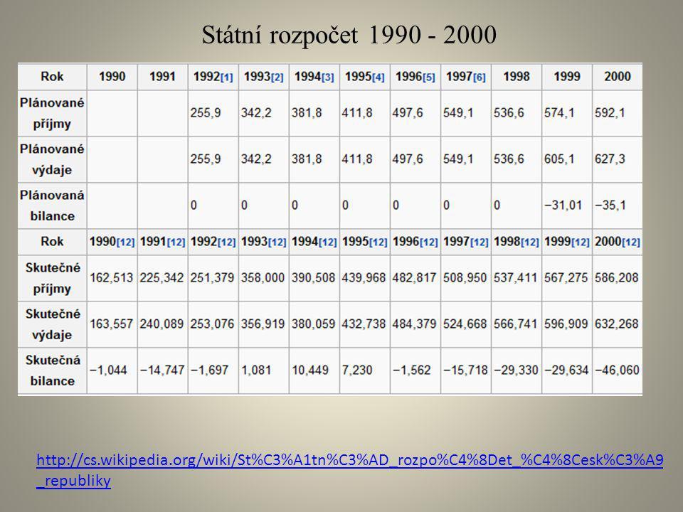 http://cs.wikipedia.org/wiki/St%C3%A1tn%C3%AD_rozpo%C4%8Det_%C4%8Cesk%C3%A9 _republiky Státní rozpočet 1990 - 2000