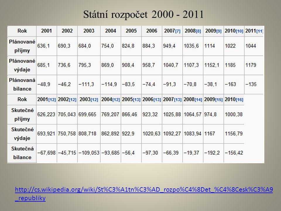http://cs.wikipedia.org/wiki/St%C3%A1tn%C3%AD_rozpo%C4%8Det_%C4%8Cesk%C3%A9 _republiky Státní rozpočet 2000 - 2011