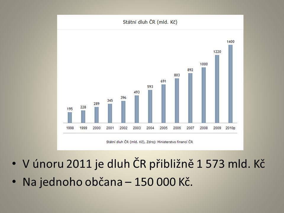 V únoru 2011 je dluh ČR přibližně 1 573 mld. Kč Na jednoho občana – 150 000 Kč.