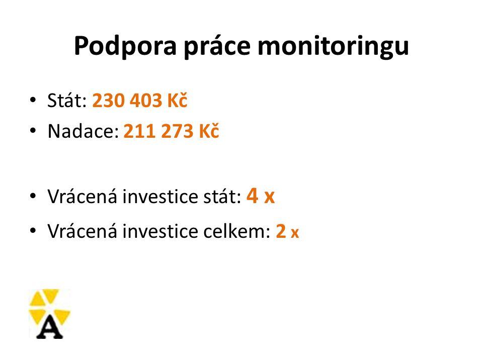 Podpora práce monitoringu Stát: 230 403 Kč Nadace: 211 273 Kč Vrácená investice stát: 4 x Vrácená investice celkem: 2 x