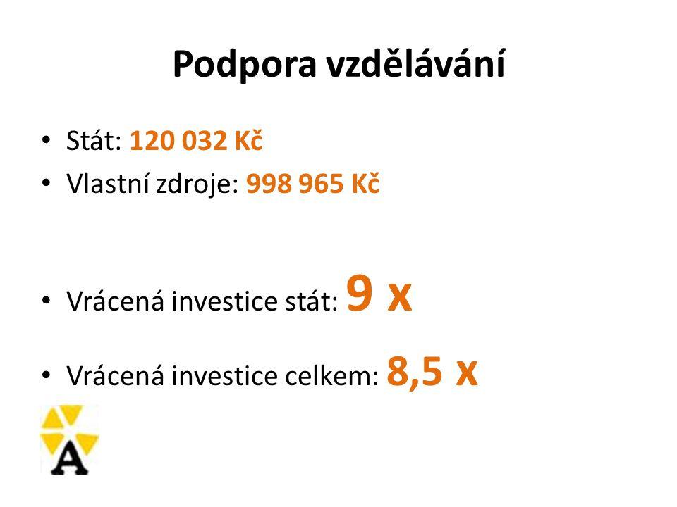 Podpora vzdělávání Stát: 120 032 Kč Vlastní zdroje: 998 965 Kč Vrácená investice stát: 9 x Vrácená investice celkem: 8,5 x